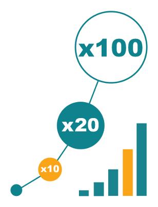 Prévisions collaboratives et analyse prédictive des ventes – Rentabilité - Tendancial